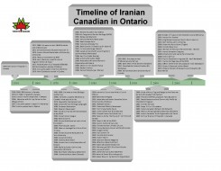 Timeline of Iranian Canadian in Ontario_Posted